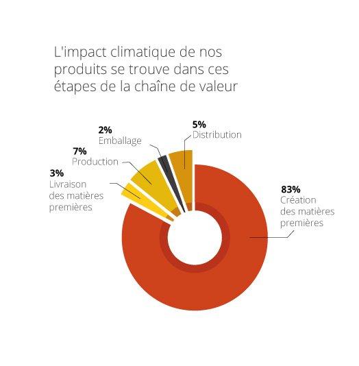 L'impact climatique de nos produits se trouve dans ces étapes de la chaîne de valeur
