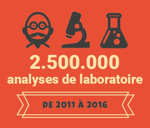 Analyses de laboratoire